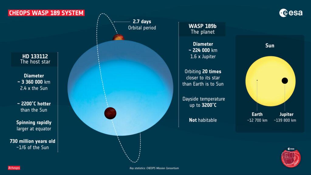 ESA i misja kosmiczna ExOPlanet CHEOPS - informacje o WASP-189b