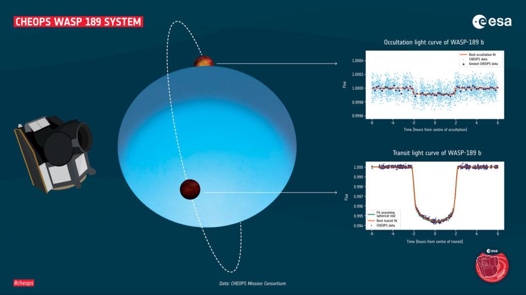 Nowa planeta WASP-189b - kosmiczne odkrycie ESA