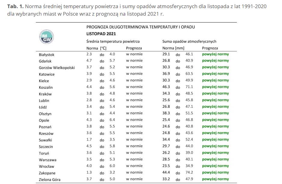 Długoterminowa prognoza pogody od IMGW. Jaka będzie zima 2021/2022?